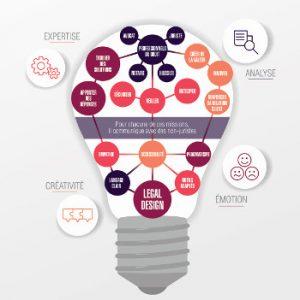 legal design expertise analyse créativité émotion